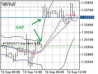 GAP EUR USD 1 ORA