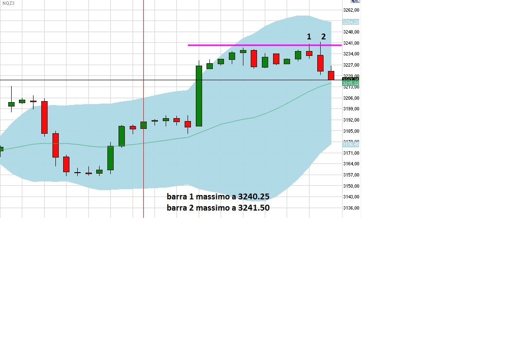 Trading martingale strategie forex