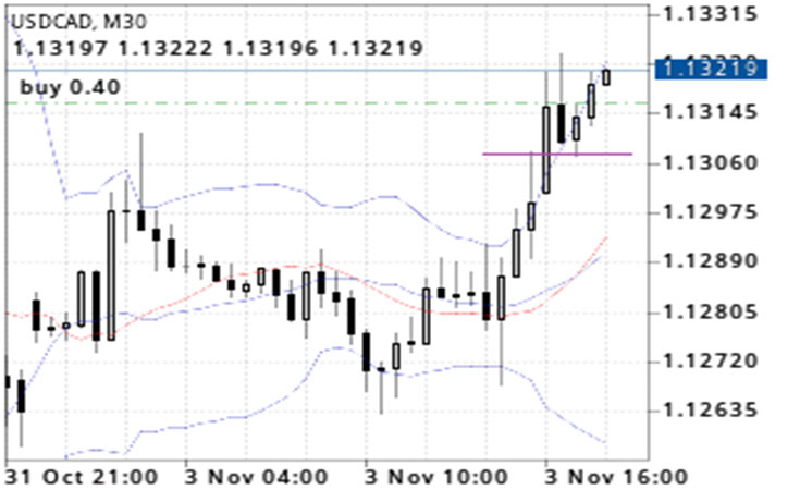 Ingresso in trend following su USDCAD.