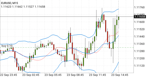 Forex OnLine: meglio il trading intraday o multiday?