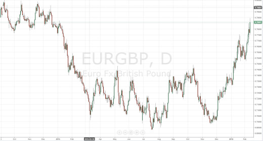 Forex-Trading-EurGbp