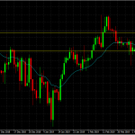 USD/CHF: Trend is your friend