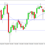 FTSE 100 in watchlist