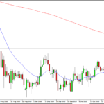 NZDCHF in watchlist